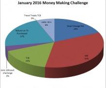 January 2016 Money Making Summary